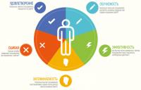 5 основных показателей качественного юзбилити